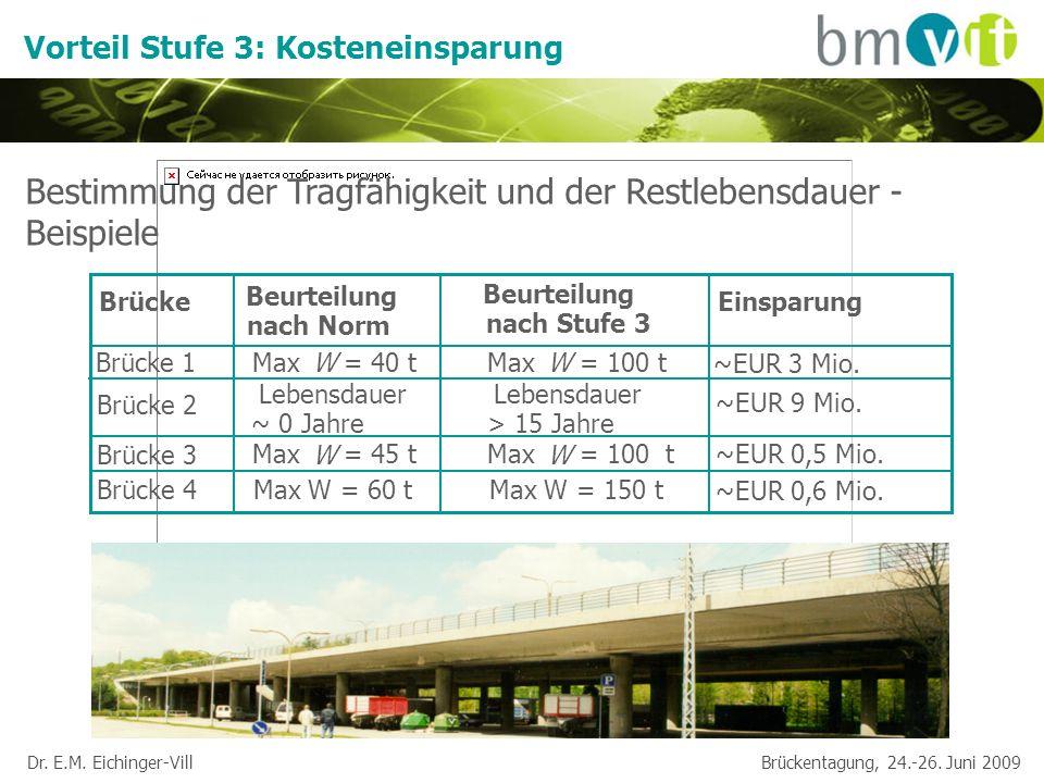 Dr. E.M. Eichinger-Vill Brückentagung, 24.-26. Juni 2009 Bestimmung der Tragfähigkeit und der Restlebensdauer - Beispiele Vorteil Stufe 3: Kosteneinsp