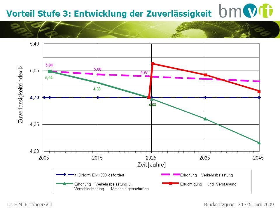 Dr. E.M. Eichinger-Vill Brückentagung, 24.-26. Juni 2009 Vorteil Stufe 3: Entwicklung der Zuverlässigkeit