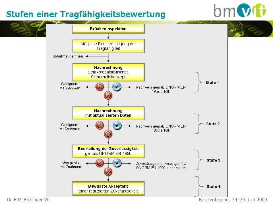 Dr.E.M. Eichinger-Vill Brückentagung, 24.-26. Juni 2009 Nachrechnung nach Stufe 1 1.