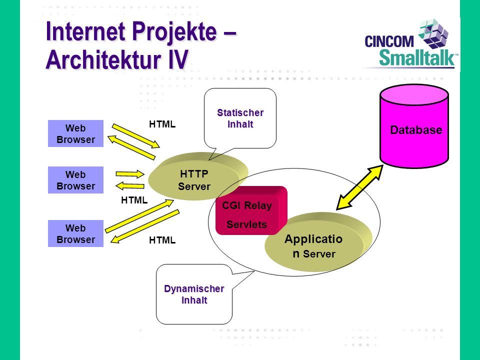 Internet Projekte – Architektur IV CGI HTML Applicatio n Server CGI Relay Servlets Web Browser HTTP Server Database HTML Statischer Inhalt Dynamischer
