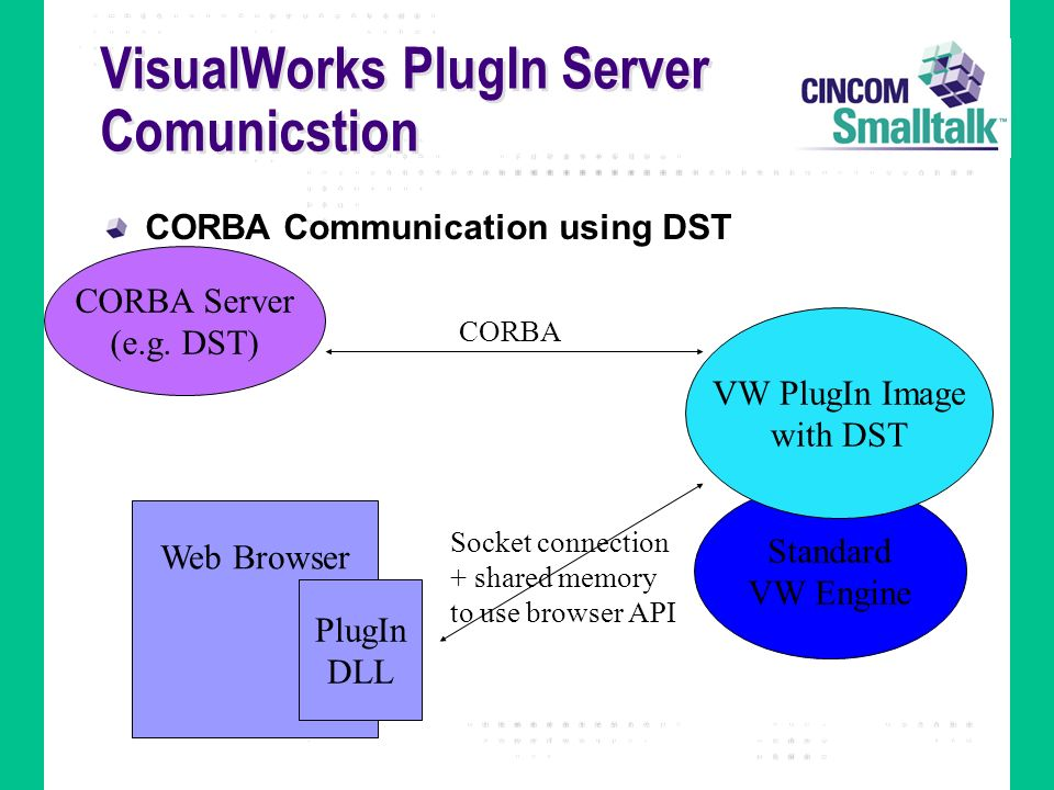 VisualWorks PlugIn Server Comunicstion CORBA Communication using DST Web Browser PlugIn DLL Standard VW Engine VW PlugIn Image with DST Socket connect
