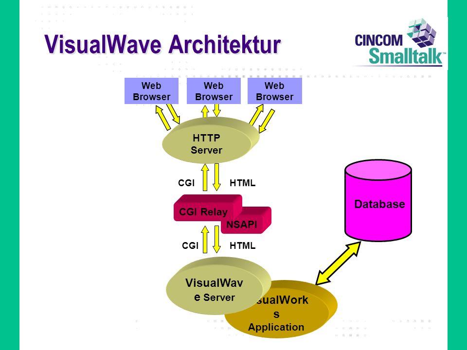 VisualWave Architektur VisualWork s Application NSAPI HTMLCGI HTMLCGI VisualWav e Server CGI Relay Web Browser HTTP Server Database