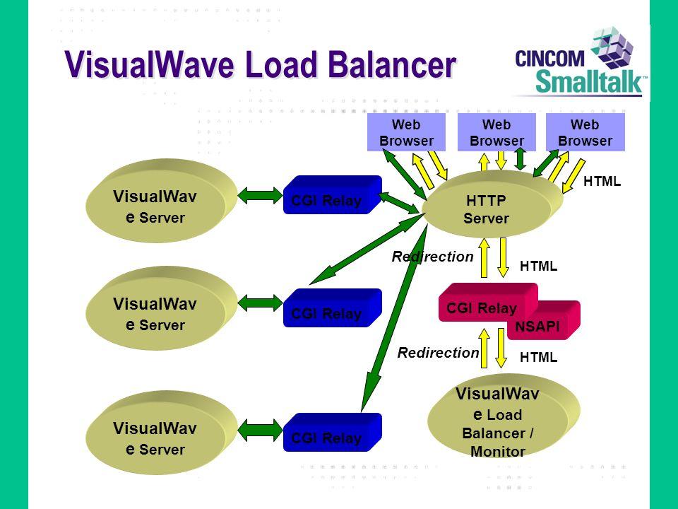 VisualWave Load Balancer NSAPI HTML Redirection VisualWav e Load Balancer / Monitor CGI Relay Web Browser HTTP Server VisualWav e Server CGI Relay Red