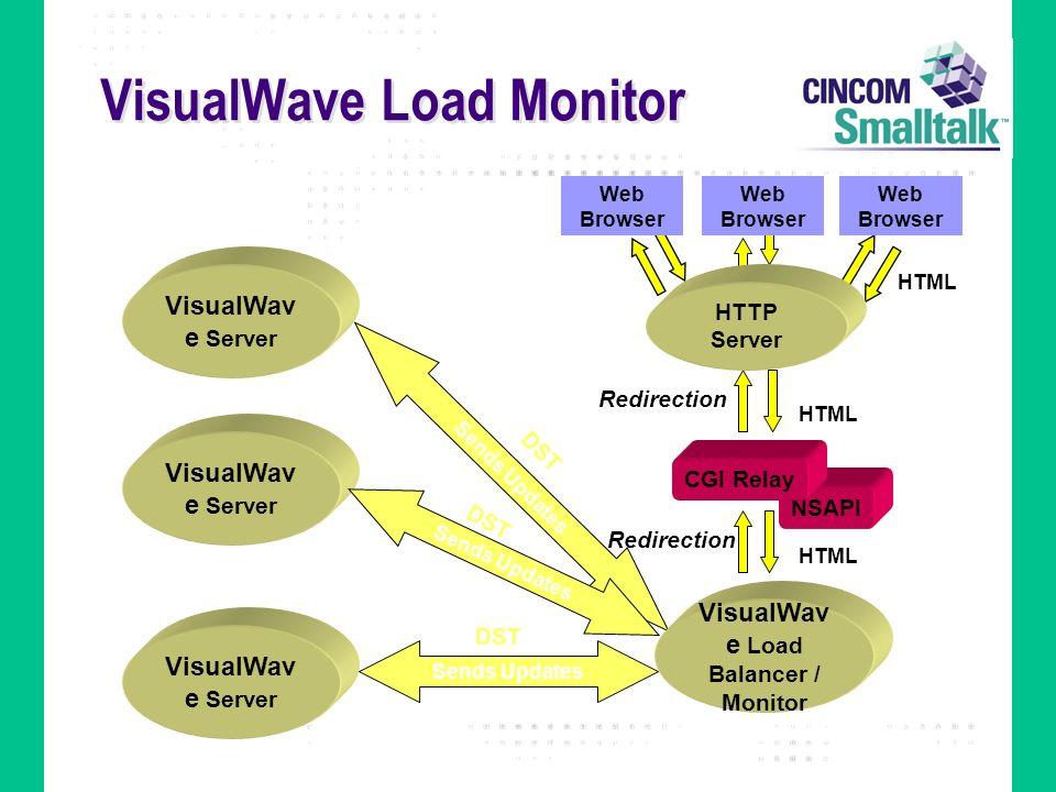 VisualWave Load Monitor Sends Updates NSAPI HTML Redirection VisualWav e Load Balancer / Monitor CGI Relay Web Browser HTTP Server VisualWav e Server