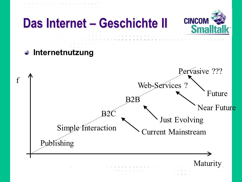 Das Internet – Geschichte II Internetnutzung Publishing Simple Interaction B2C B2B f Maturity Current Mainstream Just Evolving Web-Services ? Near Fut