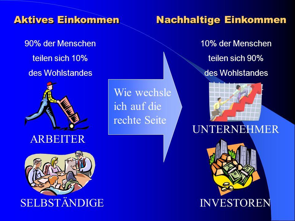 90% der Menschen teilen sich 10% des Wohlstandes 10% der Menschen teilen sich 90% des Wohlstandes ARBEITER SELBSTÄNDIGE UNTERNEHMER INVESTOREN Wie wechsle ich auf die rechte Seite Aktives Einkommen Nachhaltige Einkommen
