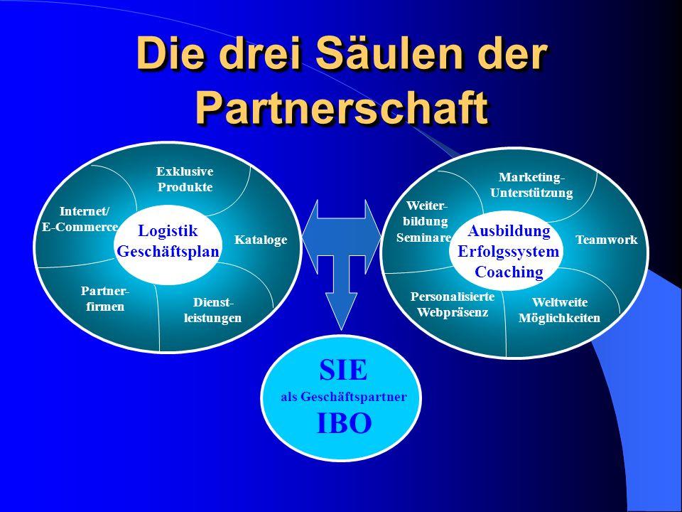 Die drei Säulen der Partnerschaft KatalogeTeamwork Logistik Geschäftsplan Ausbildung Erfolgssystem Coaching SIE als Geschäftspartner IBO Internet/ E-Commerce Exklusive Produkte Dienst- leistungen Partner- firmen Marketing- Unterstützung Weiter- bildung Seminare Personalisierte Webpräsenz Weltweite Möglichkeiten