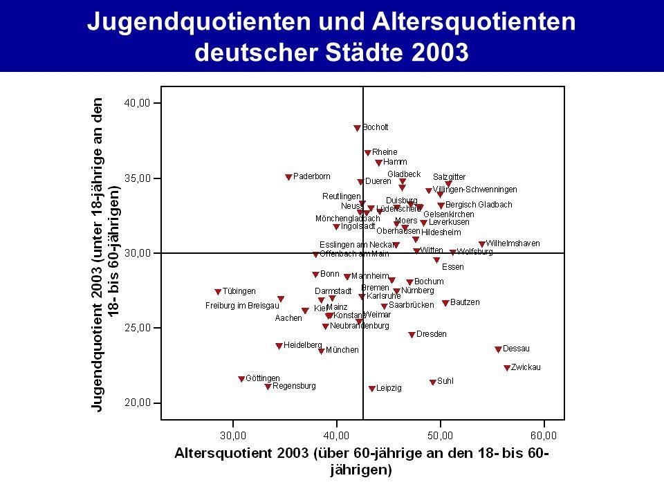 Jugendquotienten und Altersquotienten deutscher Städte 2003