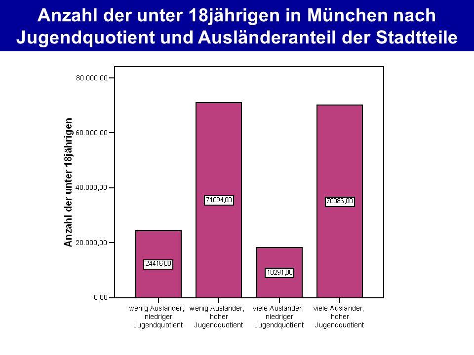 Anzahl der unter 18jährigen in München nach Jugendquotient und Ausländeranteil der Stadtteile