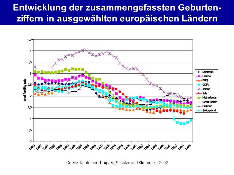 Entwicklung der zusammengefassten Geburten- ziffern in ausgewählten europäischen Ländern Quelle: Kaufmann, Kuijsten, Schulze und Strohmeier, 2002