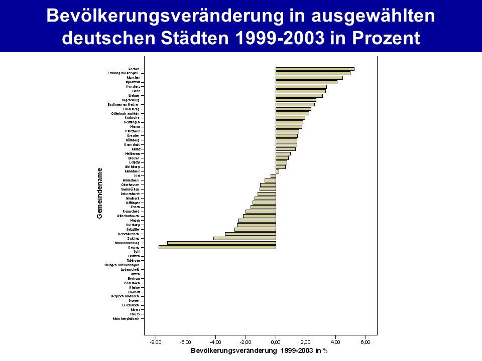 Bevölkerungsveränderung in ausgewählten deutschen Städten 1999-2003 in Prozent