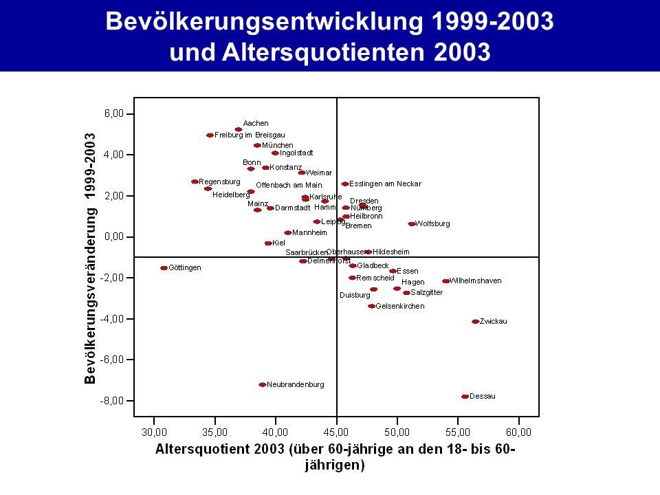 Bevölkerungsentwicklung 1999-2003 und Altersquotienten 2003