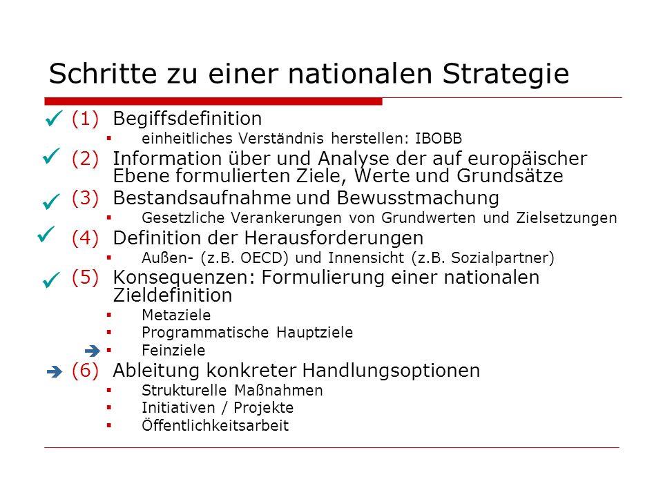Schritte zu einer nationalen Strategie (1)Begiffsdefinition einheitliches Verständnis herstellen: IBOBB (2)Information über und Analyse der auf europä