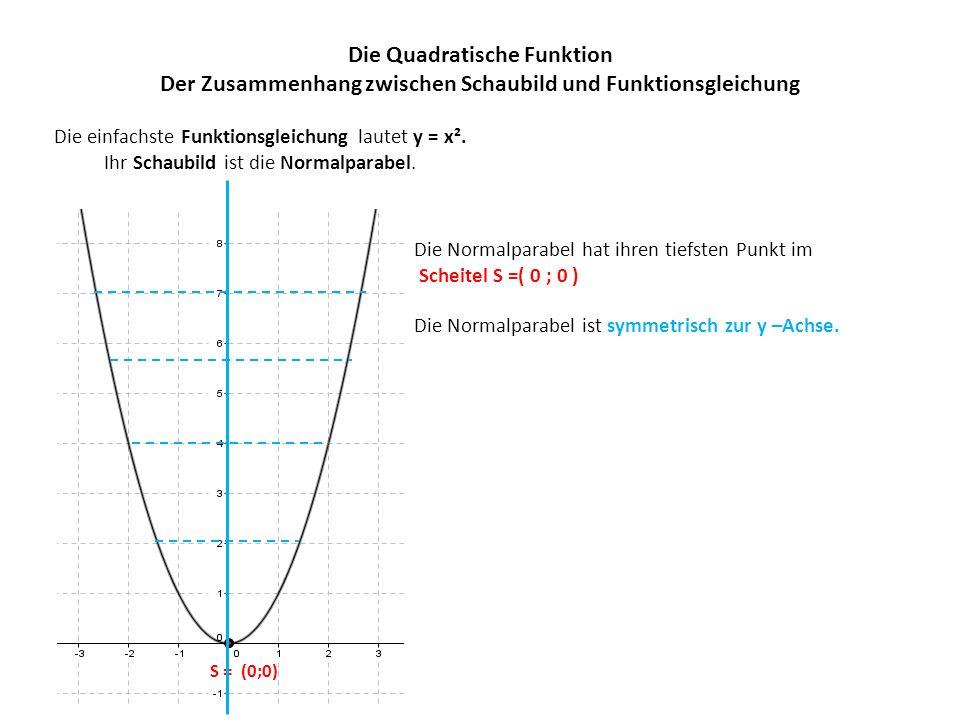 Die Quadratische Funktion Der Zusammenhang zwischen Schaubild und Funktionsgleichung Die einfachste Funktionsgleichung lautet y = x².