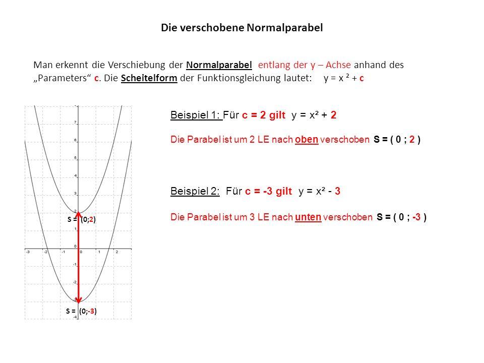 Die verschobene Normalparabel Man erkennt die Verschiebung der Normalparabel entlang der y – Achse anhand des Parameters c.