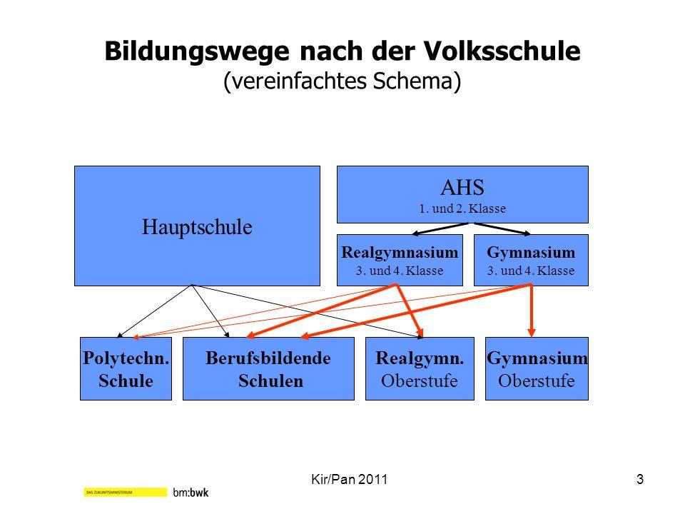 Bildungswege nach der Volksschule (vereinfachtes Schema) Kir/Pan 20113 Hauptschule AHS 1. und 2. Klasse Realgymnasium 3. und 4. Klasse Gymnasium 3. un