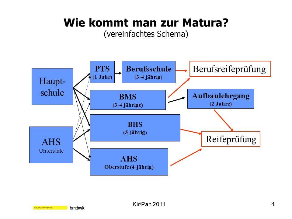Wie kommt man zur Matura? (vereinfachtes Schema) Kir/Pan 20114 Haupt- schule AHS Unterstufe Berufsschule (3-4 jährig) BHS (5-jährig) PTS (1 Jahr) BMS