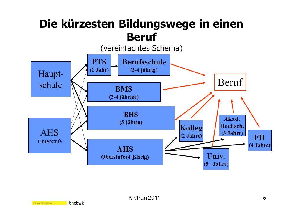 Die kürzesten Bildungswege in einen Beruf (vereinfachtes Schema) Kir/Pan 20115 Haupt- schule AHS Unterstufe Berufsschule (3-4 jährig) BHS (5-jährig) P