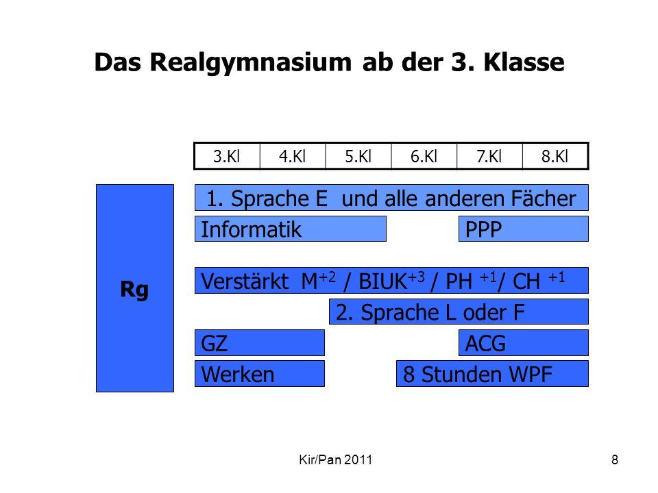 Das Realgymnasium ab der 3. Klasse Kir/Pan 20118 3.Kl4.Kl5.Kl6.Kl7.Kl8.Kl 1. Sprache E und alle anderen Fächer Informatik Verstärkt M +2 / BIUK +3 / P