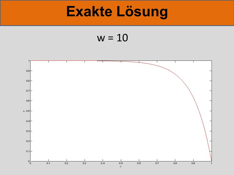 Exakte Lösung w = 10
