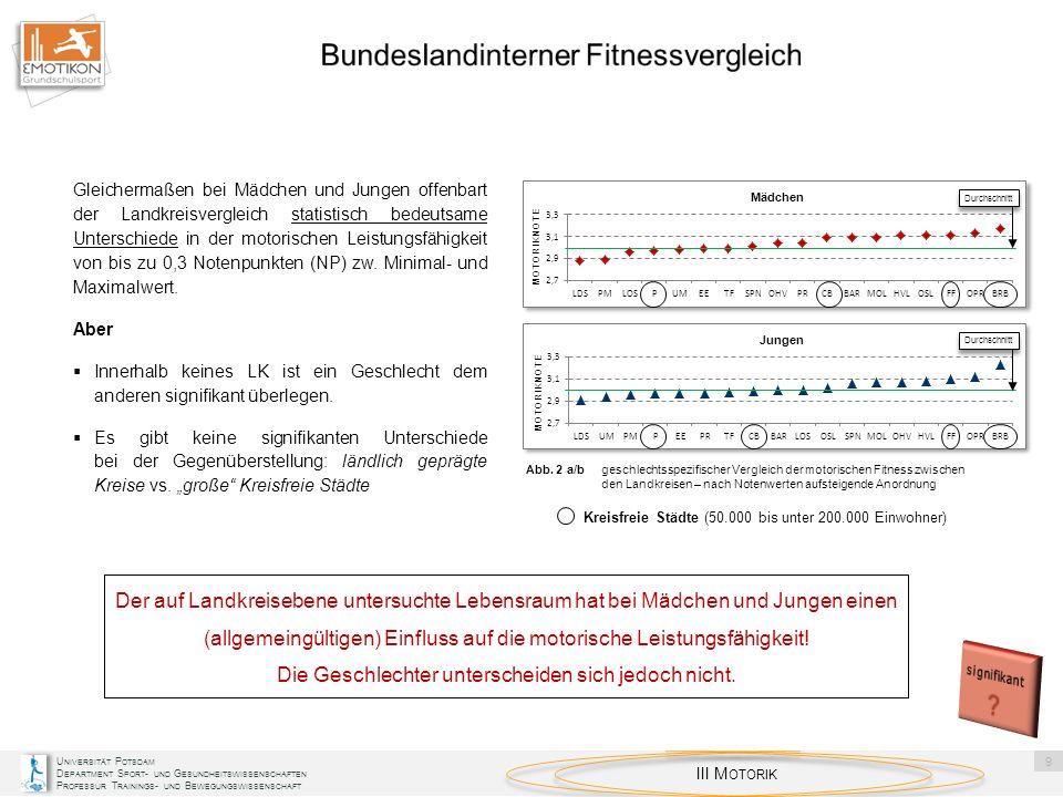 U NIVERSITÄT P OTSDAM D EPARTMENT S PORT - UND G ESUNDHEITSWISSENSCHAFTEN P ROFESSUR T RAININGS - UND B EWEGUNGSWISSENSCHAFT V MOTORISCHE D EFIZITE 20 4,4 Innerhalb der LK unterscheiden sich die Spannweiten der weiblichen und männlichen Förderanteile um maximal 8 bzw.