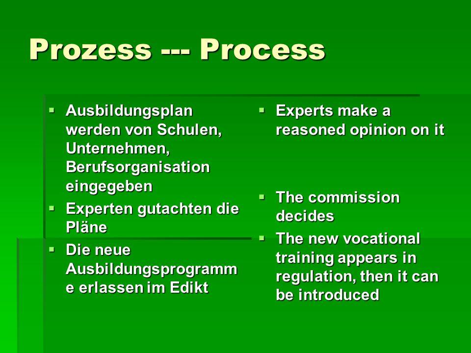 Prozess --- Process Ausbildungsplan werden von Schulen, Unternehmen, Berufsorganisation eingegeben Ausbildungsplan werden von Schulen, Unternehmen, Be