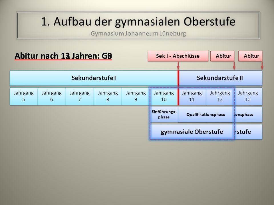 Sekundarstufe II Abitur nach 12 Jahren: G8 Sekundarstufe I Sekundarstufe II Jahrgang 5 Jahrgang 5 Jahrgang 6 Jahrgang 6 Jahrgang 7 Jahrgang 7 Jahrgang