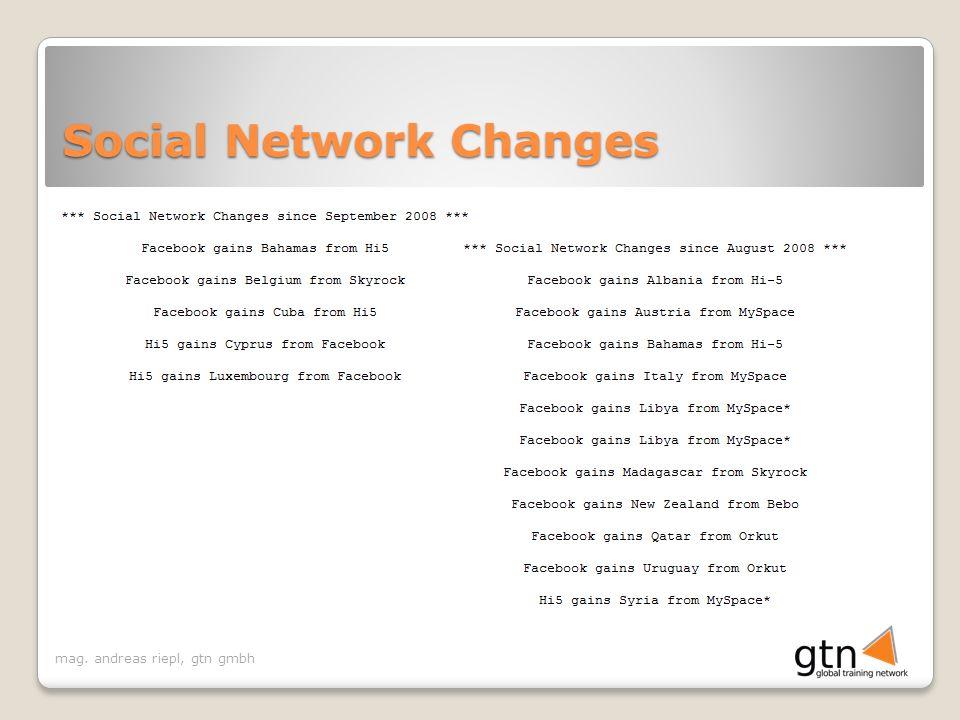 mag. andreas riepl, gtn gmbh Social Network Changes