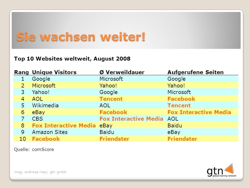 mag. andreas riepl, gtn gmbh Sie wachsen weiter! Top 10 Websites weltweit, August 2008 RangUnique VisitorsØ VerweildauerAufgerufene Seiten 1GoogleMicr
