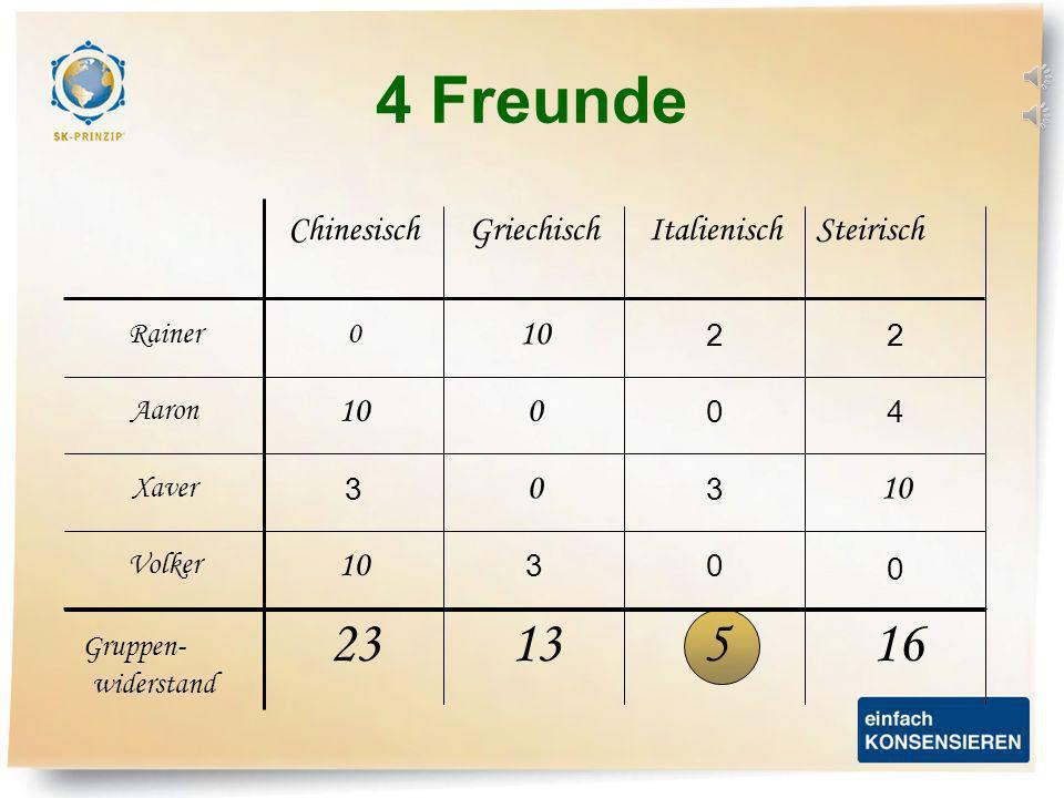 X 4 Freunde X Volker Xaver X Aaron X Rainer SteirischItalienischGriechischChinesisch 003 10 3 0 3 40 0 22 0