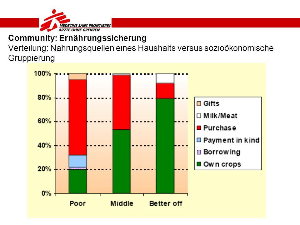 Community: Ernährungssicherung Verteilung: Nahrungsquellen eines Haushalts versus sozioökonomische Gruppierung