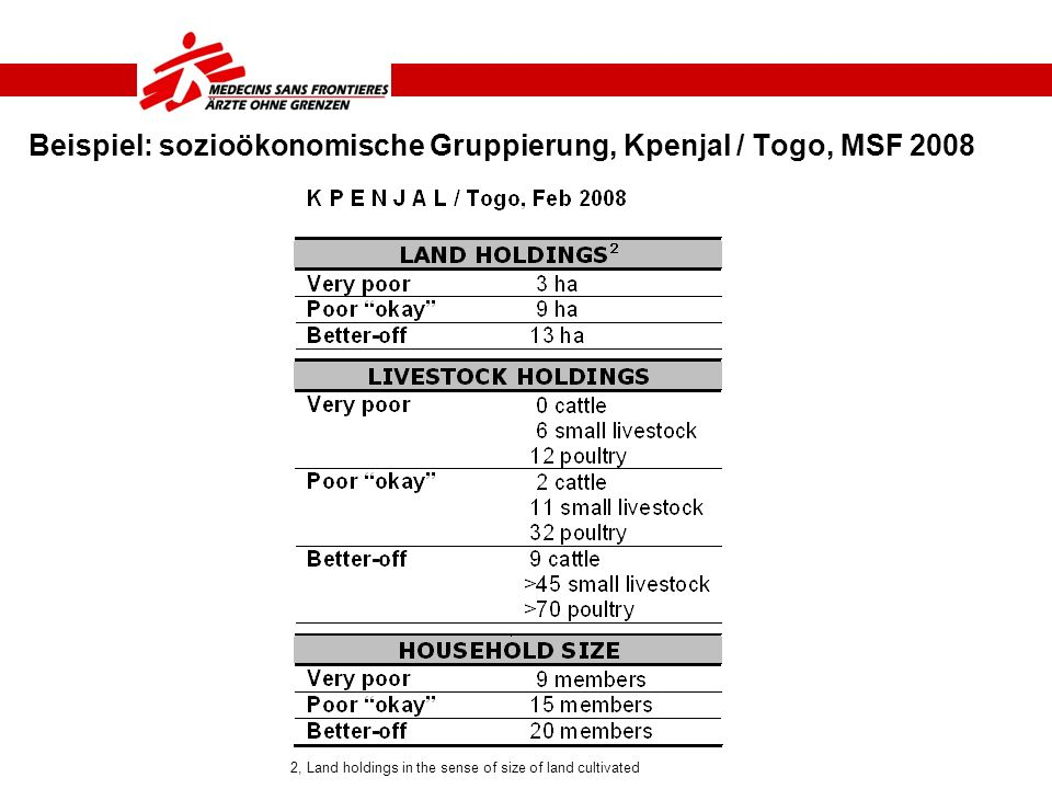 Beispiel: sozioökonomische Gruppierung, Kpenjal / Togo, MSF 2008 2, Land holdings in the sense of size of land cultivated
