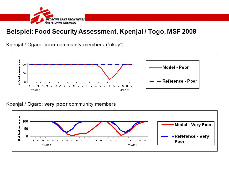 Beispiel: Food Security Assessment, Kpenjal / Togo, MSF 2008 Kpenjal / Ogaro: poor community members (okay) Kpenjal / Ogaro: very poor community membe