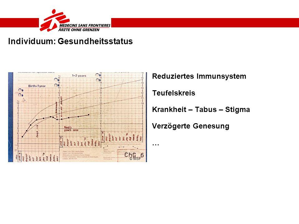Individuum: Gesundheitsstatus Reduziertes Immunsystem Teufelskreis Krankheit – Tabus – Stigma Verzögerte Genesung … © MSF