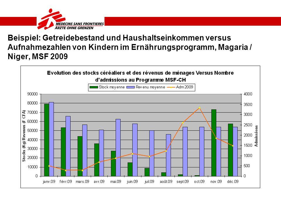 Beispiel: Getreidebestand und Haushaltseinkommen versus Aufnahmezahlen von Kindern im Ernährungsprogramm, Magaria / Niger, MSF 2009