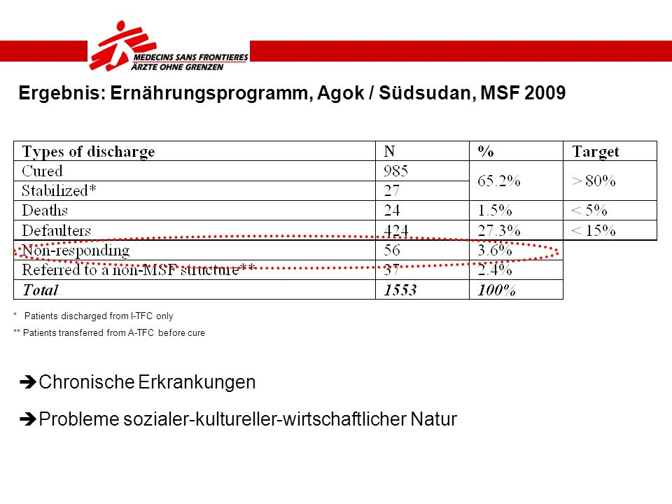 Ergebnis: Ernährungsprogramm, Agok / Südsudan, MSF 2009 * Patients discharged from I-TFC only ** Patients transferred from A-TFC before cure Chronisch