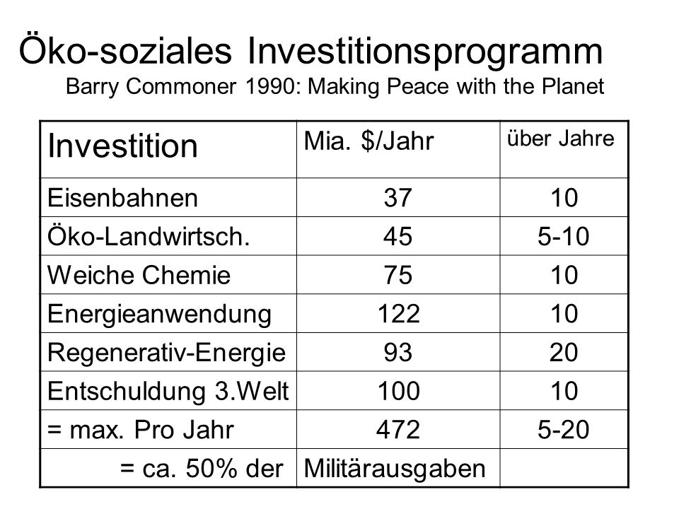 Öko-soziales Investitionsprogramm Barry Commoner 1990: Making Peace with the Planet Investition Mia.