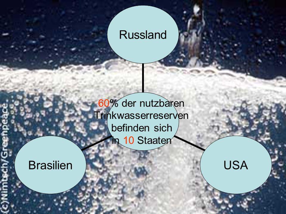 60% der nutzbaren Trinkwasserreserven befinden sich in 10 Staaten RusslandUSABrasilien
