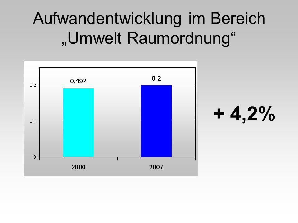 Aufwandentwicklung im Bereich Umwelt Raumordnung + 4,2%