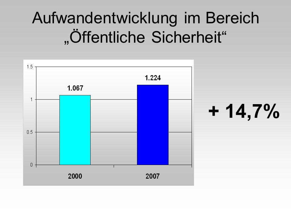Aufwandentwicklung im Bereich Öffentliche Sicherheit + 14,7%