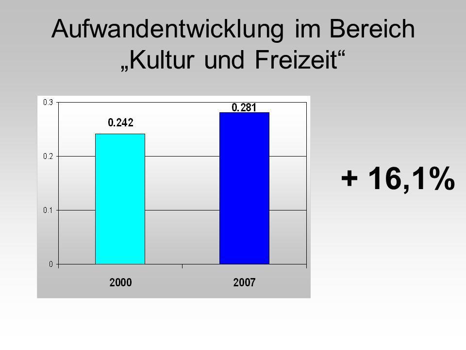 Aufwandentwicklung im Bereich Kultur und Freizeit + 16,1%