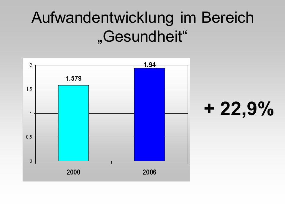 Aufwandentwicklung im Bereich Gesundheit + 22,9%