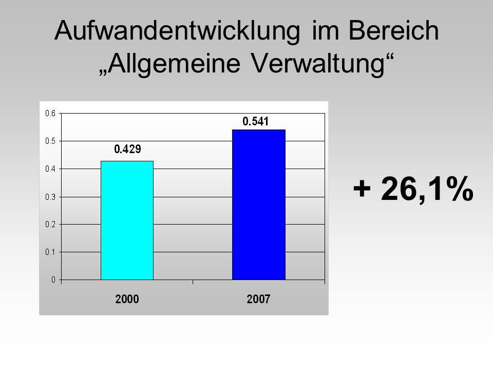 Aufwandentwicklung im Bereich Allgemeine Verwaltung + 26,1%