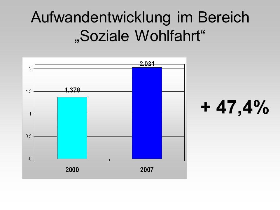 Aufwandentwicklung im Bereich Soziale Wohlfahrt + 47,4%