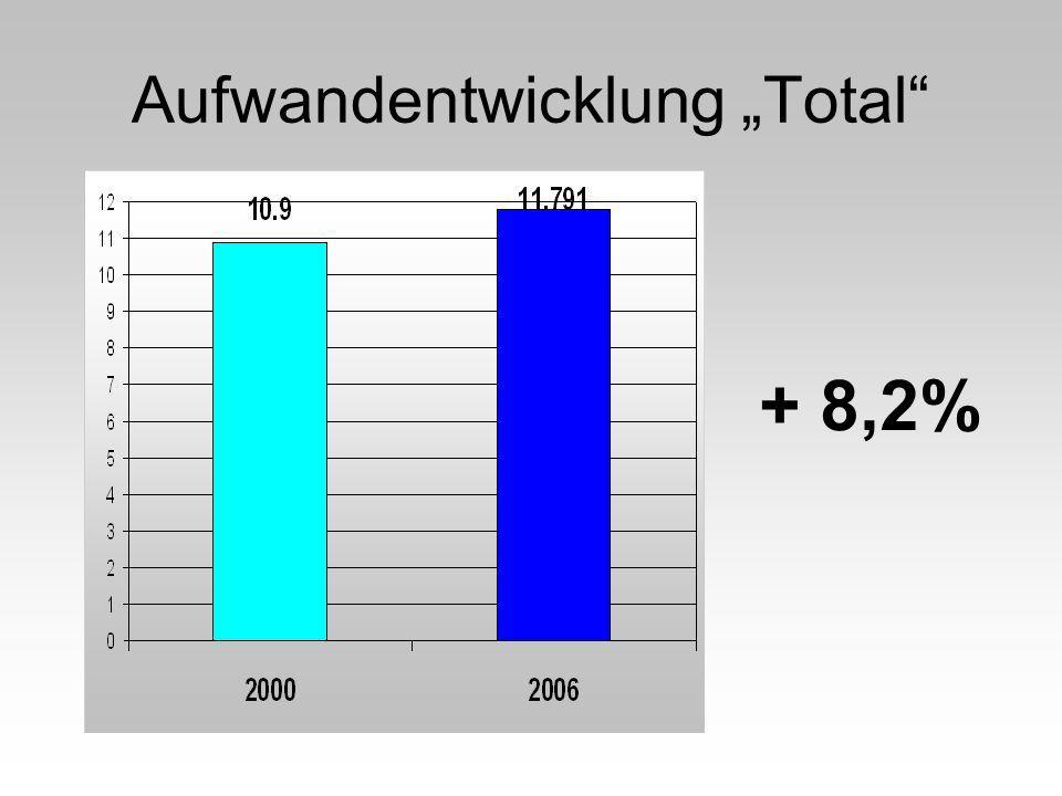 Aufwandentwicklung Total + 8,2%