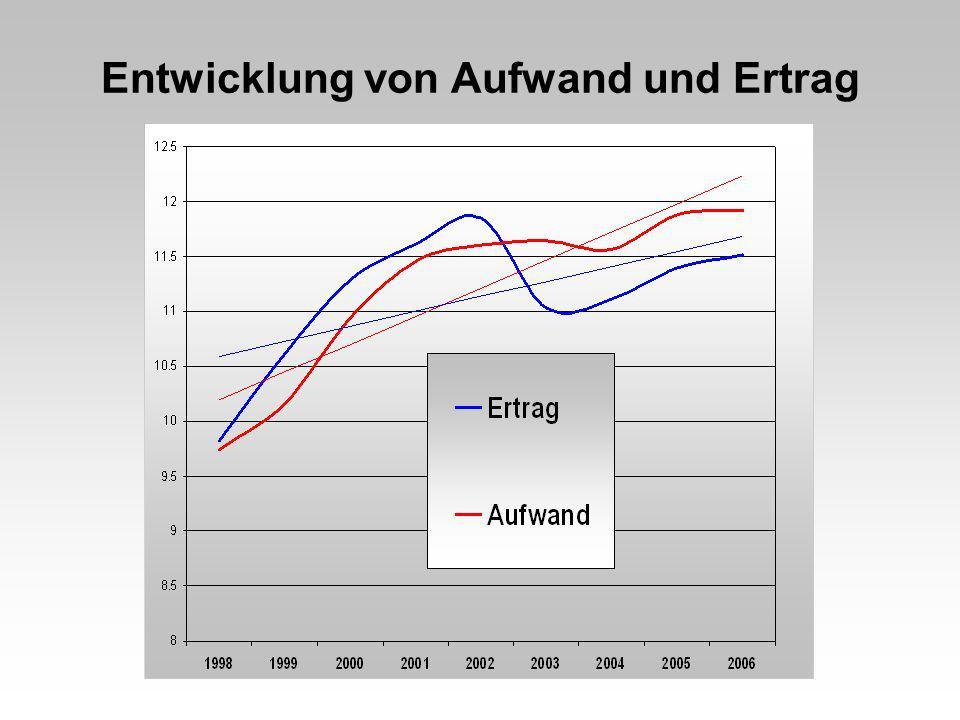Aufwandentwicklung im Bereich Bildung + 26,8%