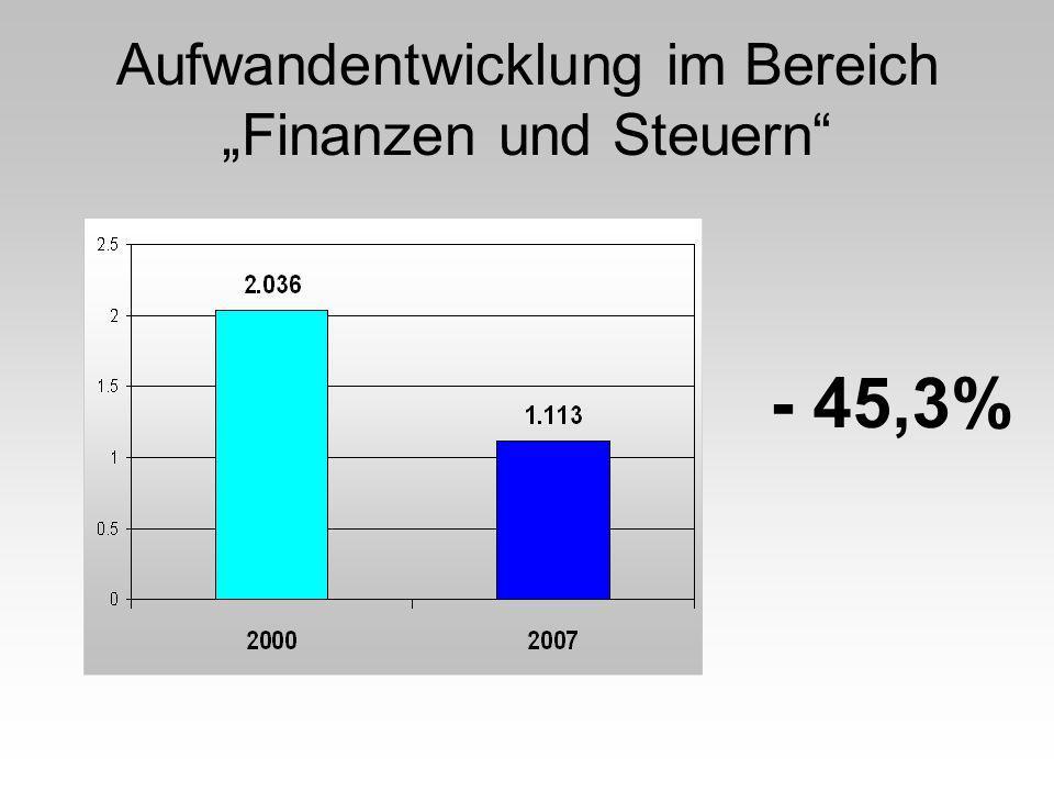 Aufwandentwicklung im Bereich Finanzen und Steuern - 45,3%