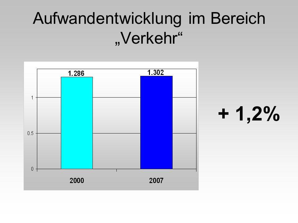 Aufwandentwicklung im Bereich Volkswirtschaft + 2,3%