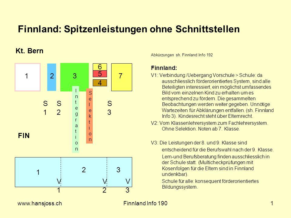 www.hansjoss.chFinnland Info 1901 Abkürzungen sh.