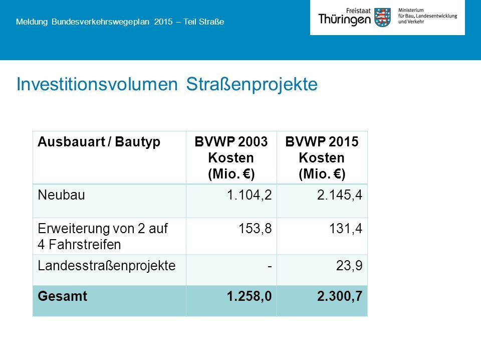 Meldung Bundesverkehrswegeplan 2015 – Teil Straße Investitionsvolumen Straßenprojekte Ausbauart / BautypBVWP 2003 Kosten (Mio. ) BVWP 2015 Kosten (Mio